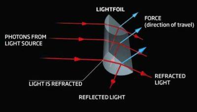 motore fotoni